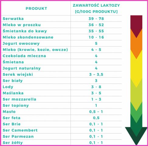 produkty-bez-laktozy