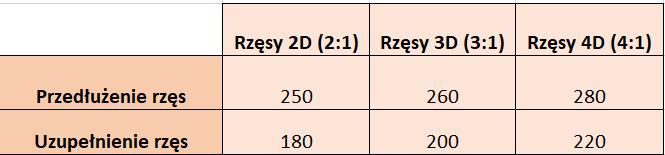 przedluzanie-zageszczanie-rzes-2d-3d-4d-cennik